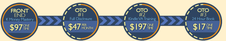 k money mastery sales funnel
