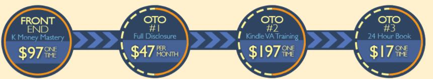 k money mastery sales funnel