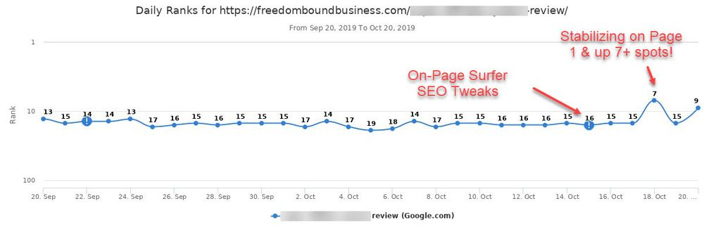 Surfer SEO Affiliate Review Proof