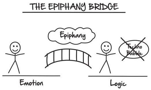 The Epiphany Bridge