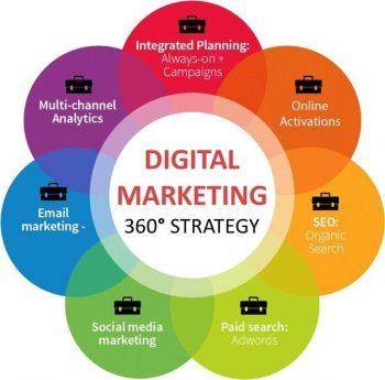 real world disciplines of digital marketing