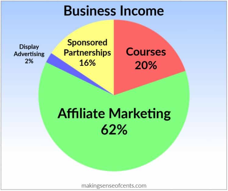62% from managed affiliate programs